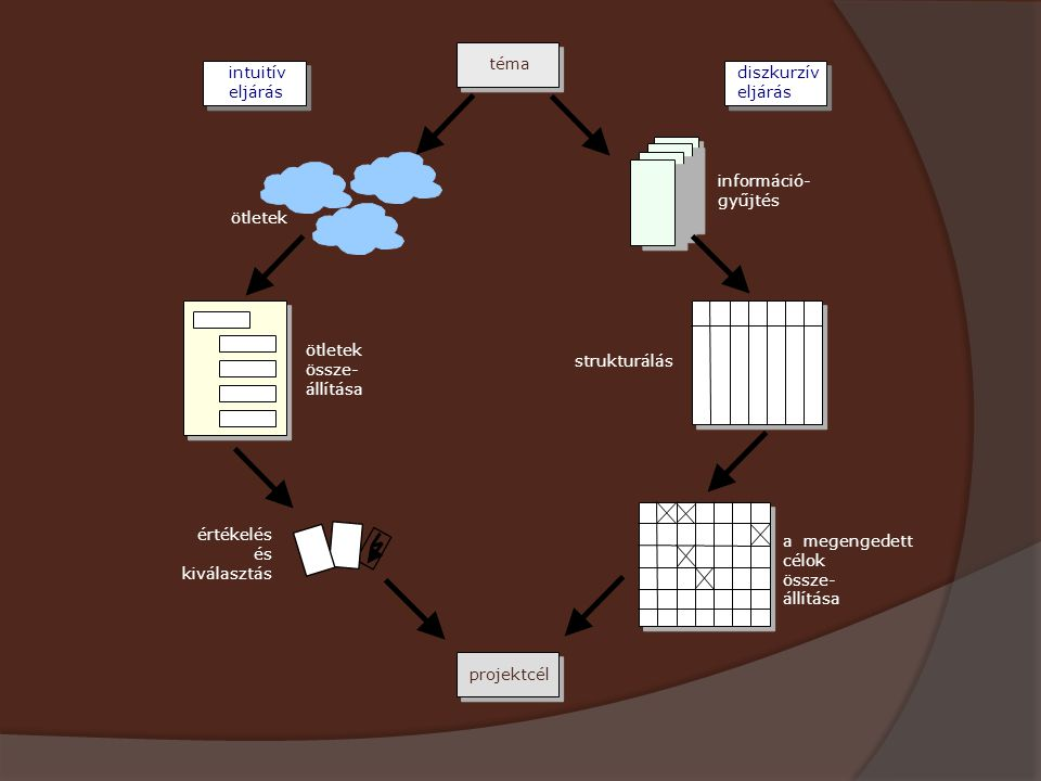 ! téma intuitív eljárás diszkurzív eljárás információ- gyűjtés