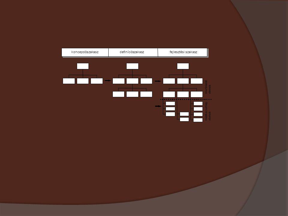 koncepciószakasz definíciószakasz fejlesztési szakasz részfeladat-