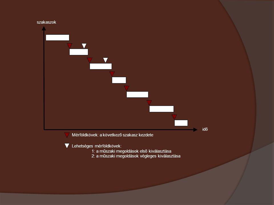 szakaszok idő. Mérföldkövek: a következő szakasz kezdete. Lehetséges mérföldkövek: 1: a műszaki megoldások első kiválasztása.