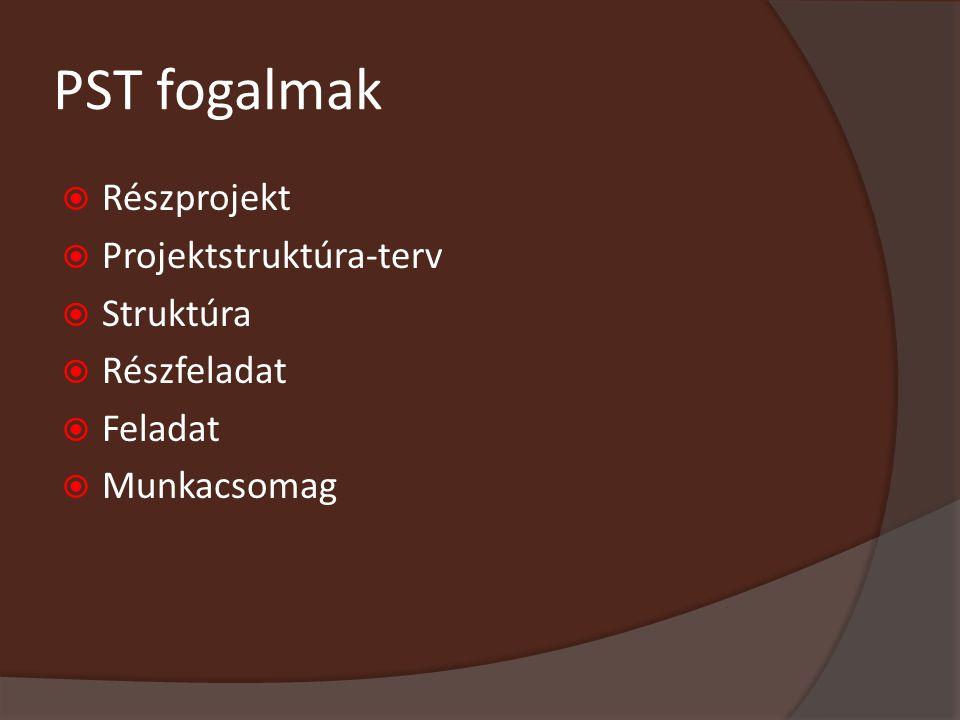 PST fogalmak Részprojekt Projektstruktúra-terv Struktúra Részfeladat