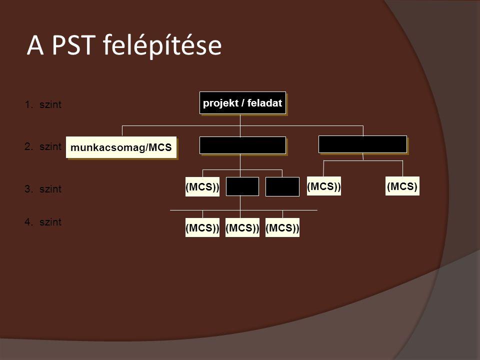 A PST felépítése projekt / feladat 1. szint 2. szint munkacsomag/MCS