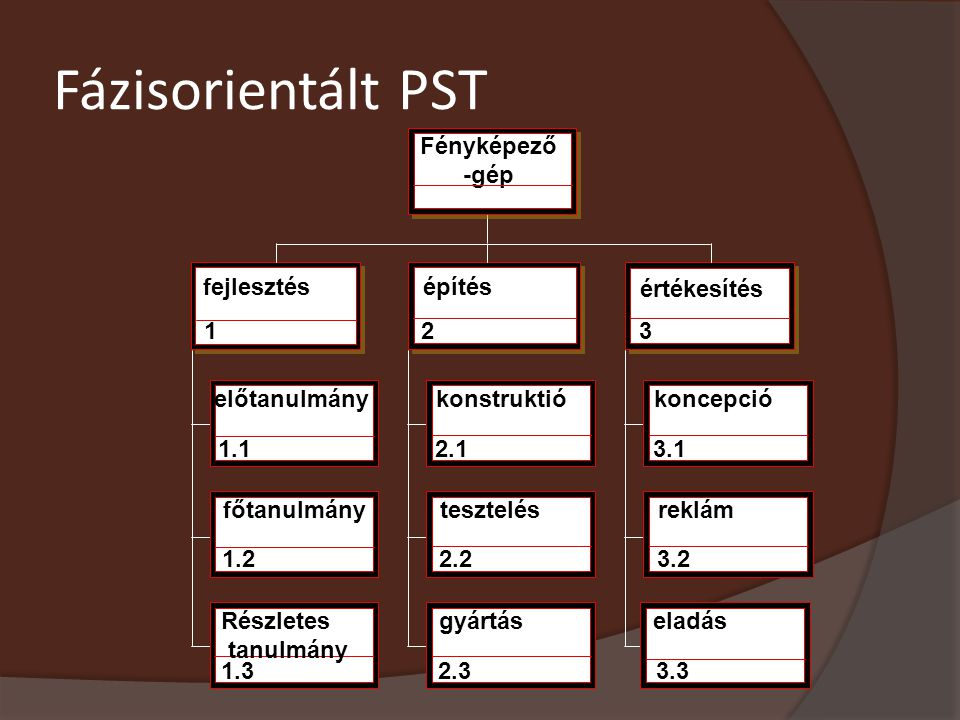 Fázisorientált PST Fényképező -gép fejlesztés építés értékesítés 1 2 3