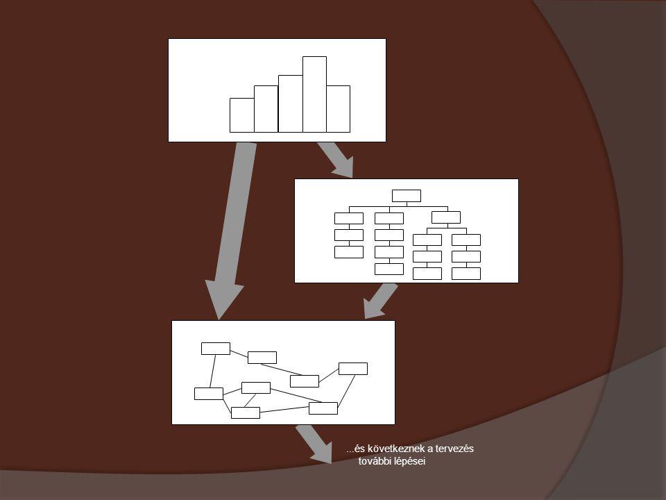 a tervezés első lépése: tájékozódás a szakaszmodellben