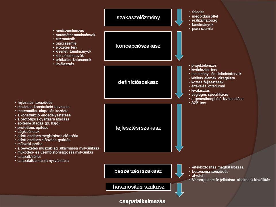 szakaszelőzmény koncepciószakasz definíciószakasz fejlesztési szakasz