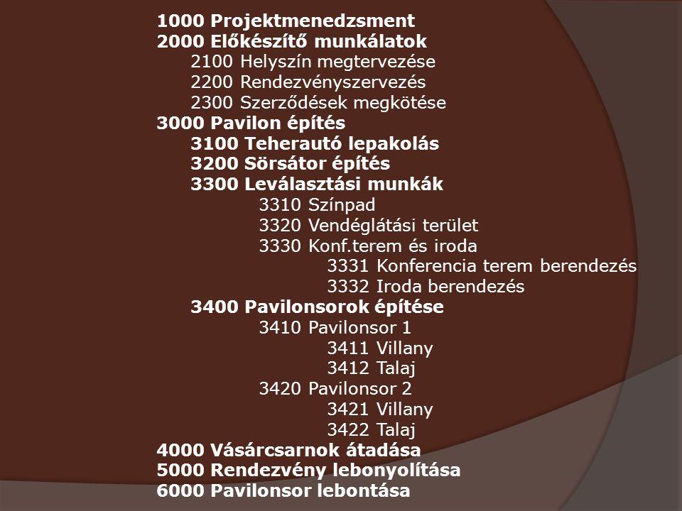 1000 Projektmenedzsment 2000 Előkészítő munkálatok. 2100 Helyszín megtervezése. 2200 Rendezvényszervezés.
