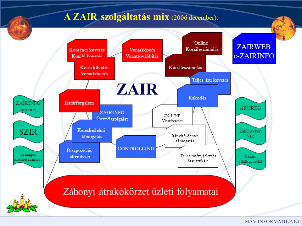 ZAIR A ZAIR szolgáltatás mix (2006 december):