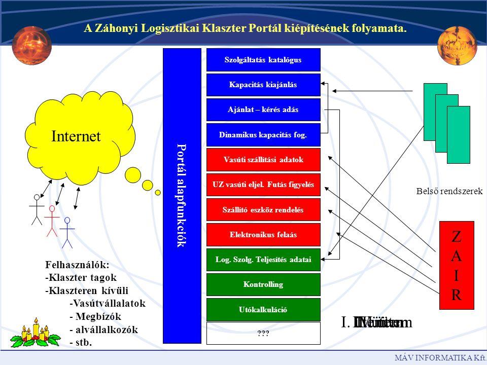 Internet Z A I R I. ütem. II. ütem IV. ütem III. ütem