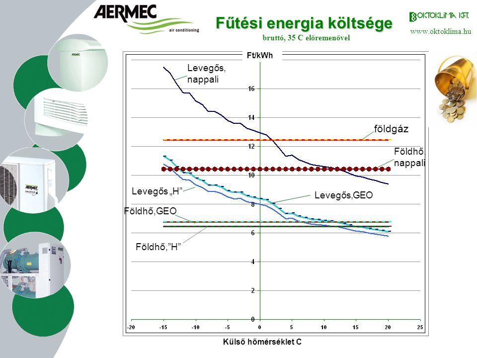 Fűtési energia költsége bruttó, 35 C előremenővel