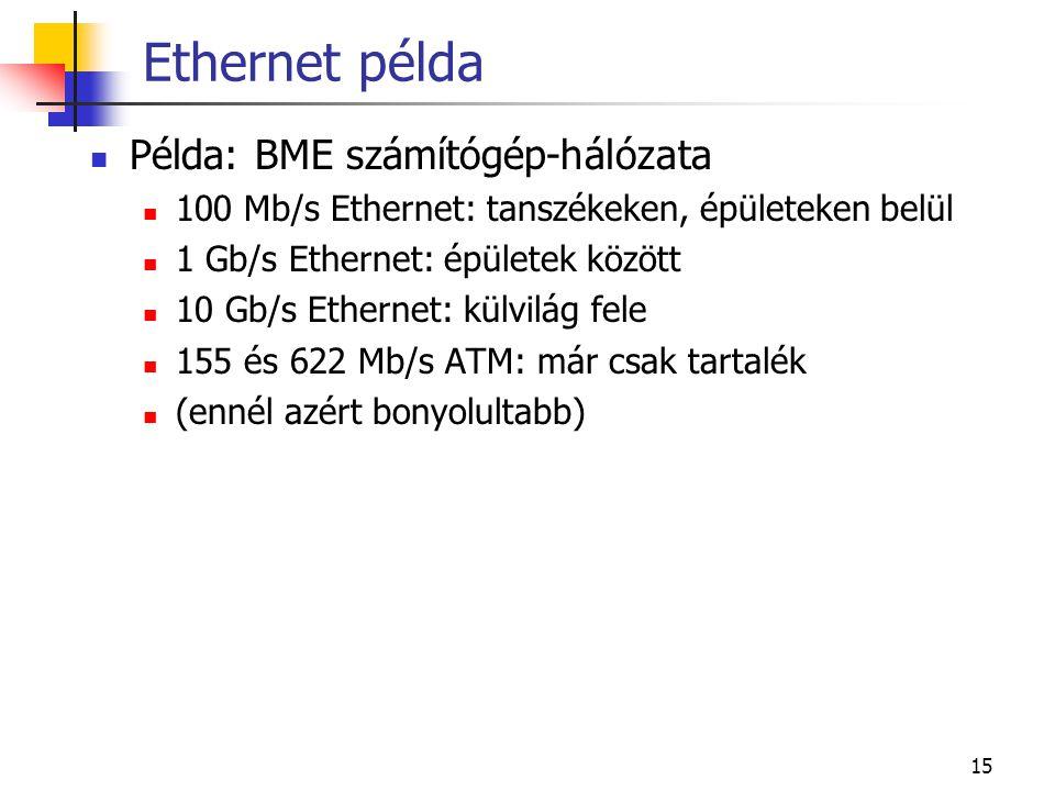 Ethernet példa Példa: BME számítógép-hálózata
