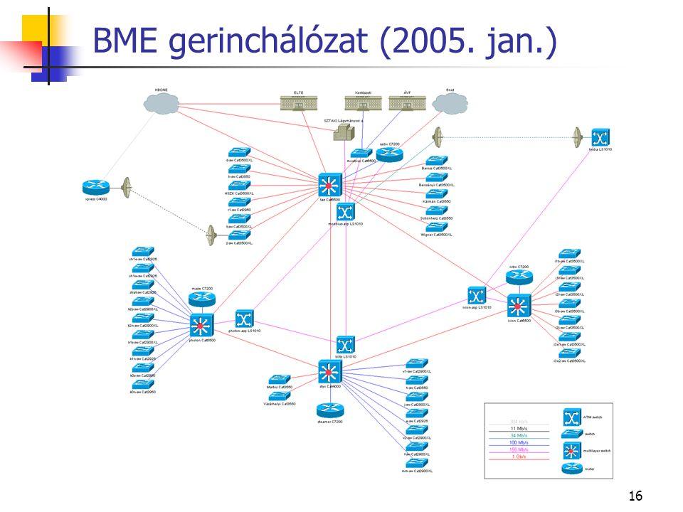 BME gerinchálózat (2005. jan.)