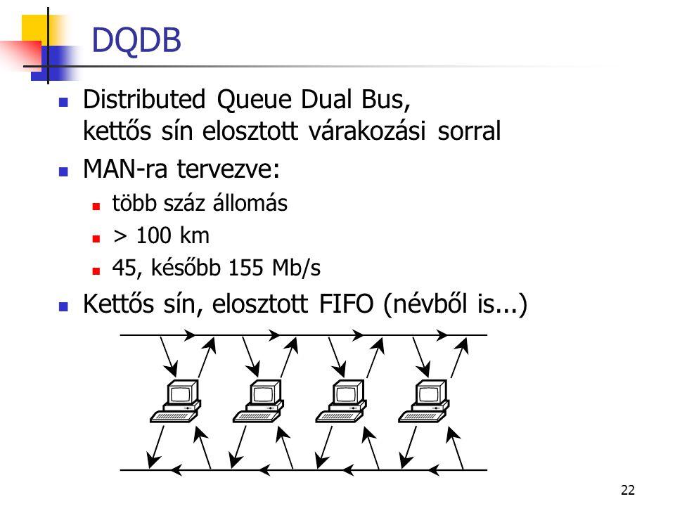 DQDB Distributed Queue Dual Bus, kettős sín elosztott várakozási sorral. MAN-ra tervezve: több száz állomás.