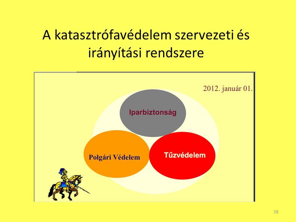 A katasztrófavédelem szervezeti és irányítási rendszere