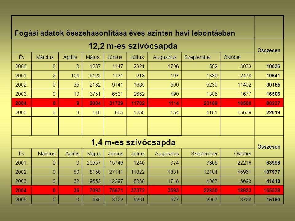 12,2 m-es szívócsapda 1,4 m-es szívócsapda