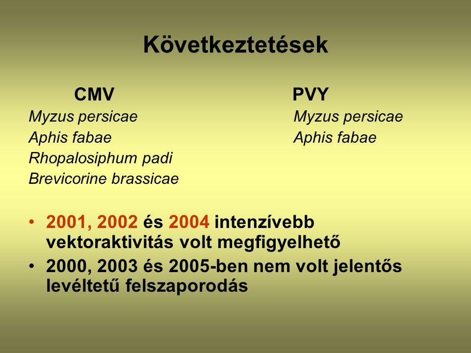 Következtetések CMV PVY