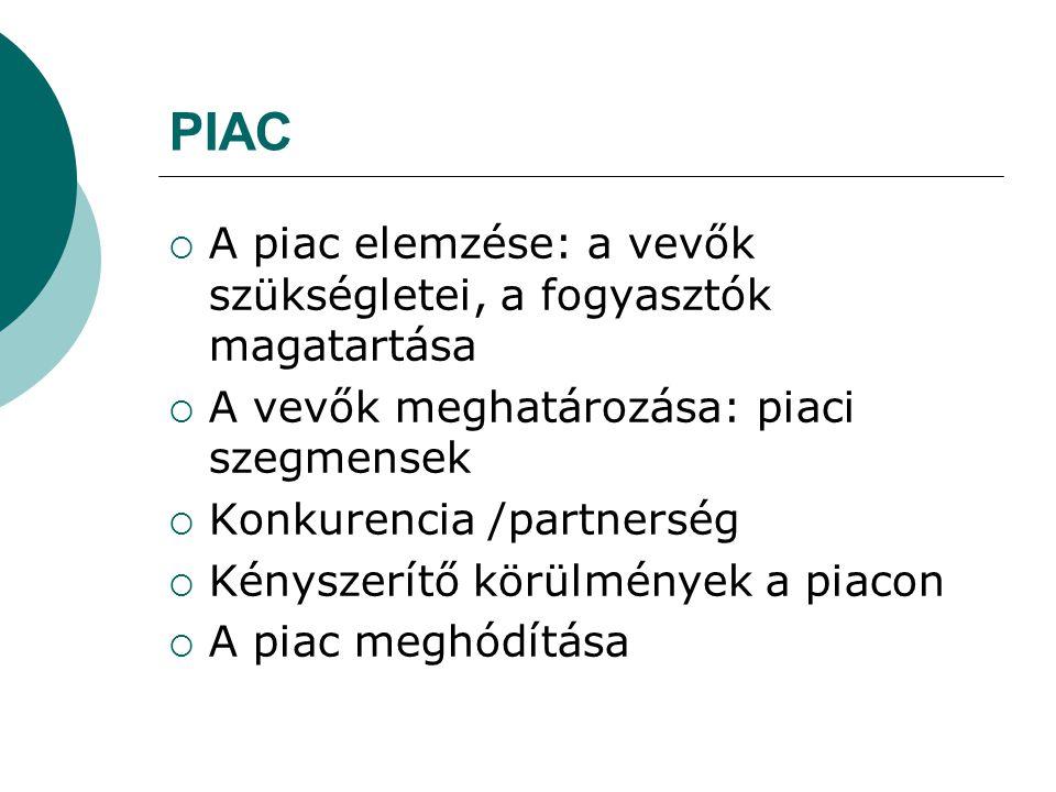 PIAC A piac elemzése: a vevők szükségletei, a fogyasztók magatartása