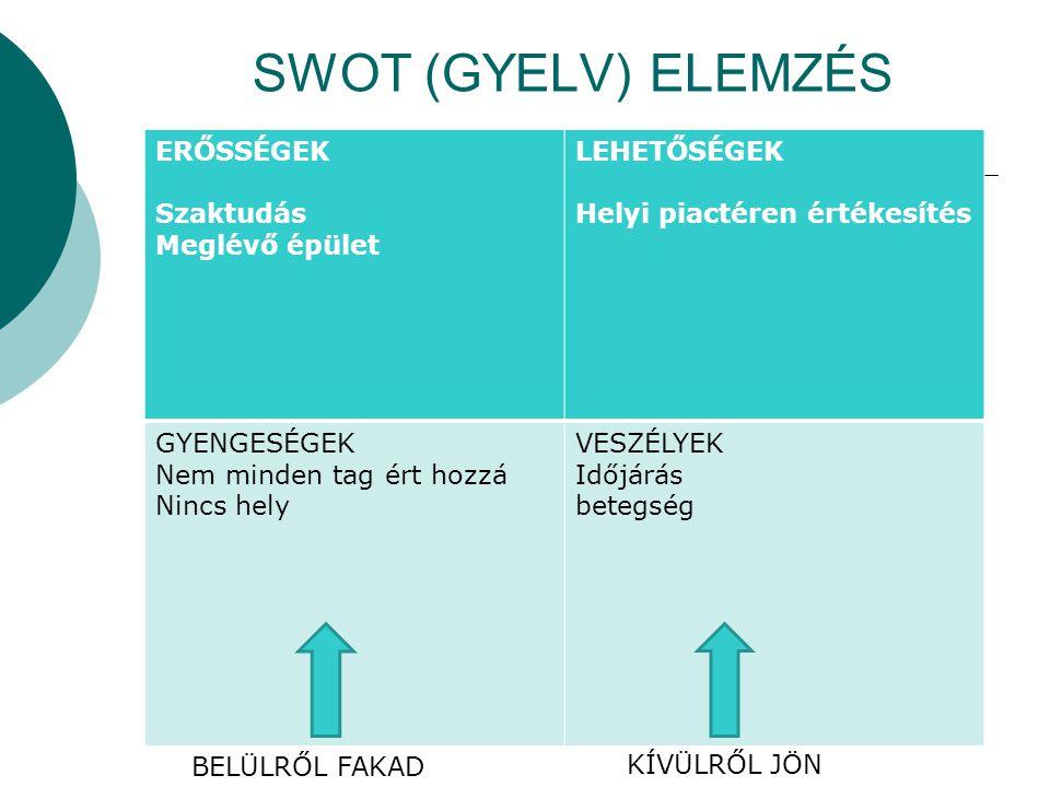 SWOT (GYELV) ELEMZÉS ERŐSSÉGEK Szaktudás Meglévő épület LEHETŐSÉGEK