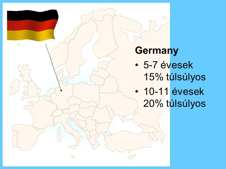 Germany 5-7 évesek 15% túlsúlyos 10-11 évesek 20% túlsúlyos