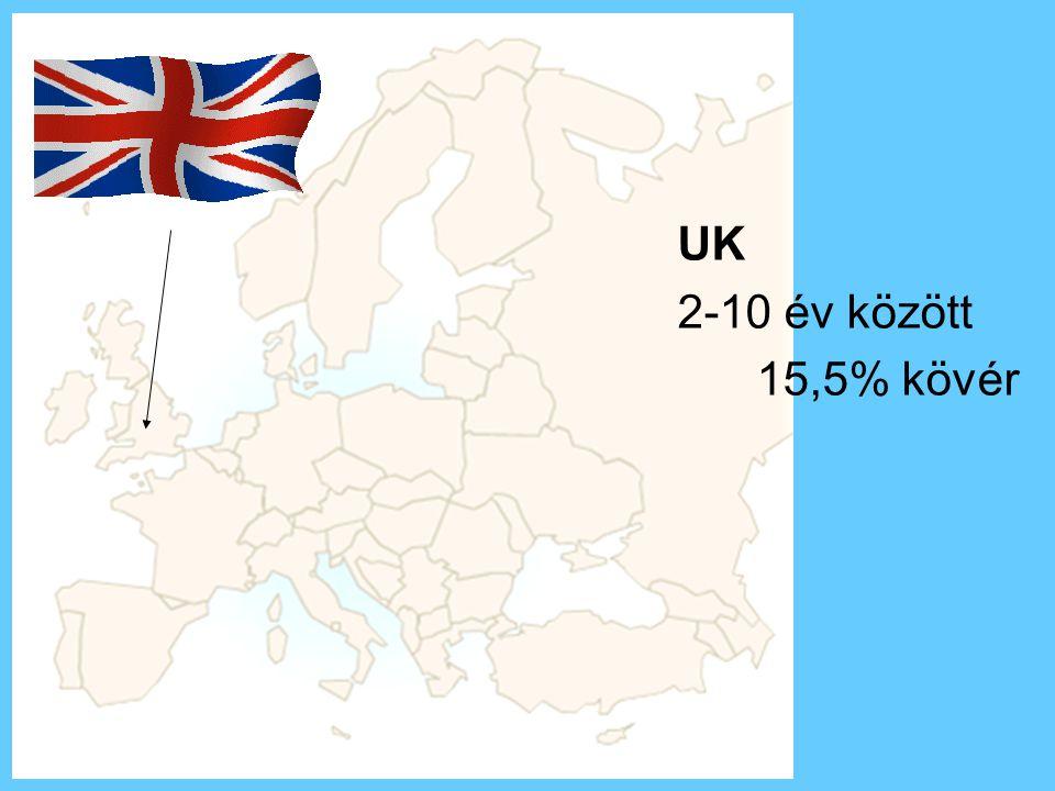 UK 2-10 év között 15,5% kövér