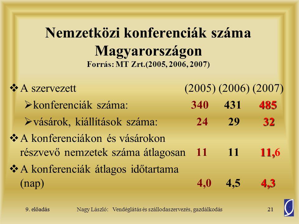 Nemzetközi konferenciák száma Magyarországon Forrás: MT Zrt