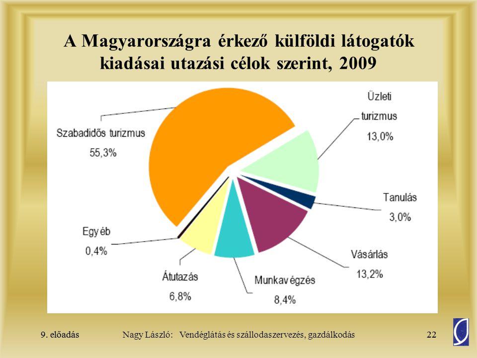A Magyarországra érkező külföldi látogatók kiadásai utazási célok szerint, 2009