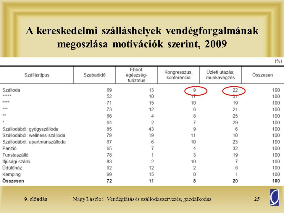 A kereskedelmi szálláshelyek vendégforgalmának megoszlása motivációk szerint, 2009