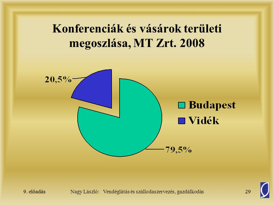 Konferenciák és vásárok területi megoszlása, MT Zrt. 2008