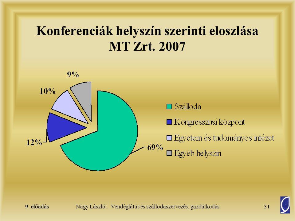 Konferenciák helyszín szerinti eloszlása MT Zrt. 2007