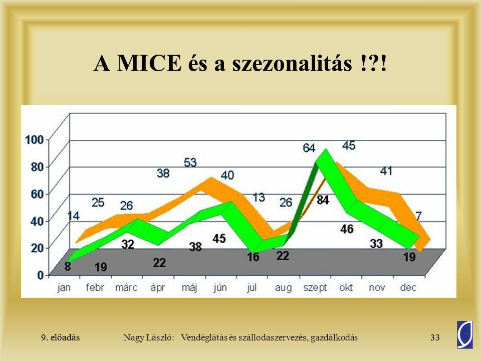 A MICE és a szezonalitás ! !