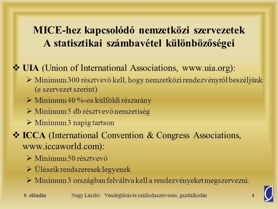 MICE-hez kapcsolódó nemzetközi szervezetek A statisztikai számbavétel különbözőségei