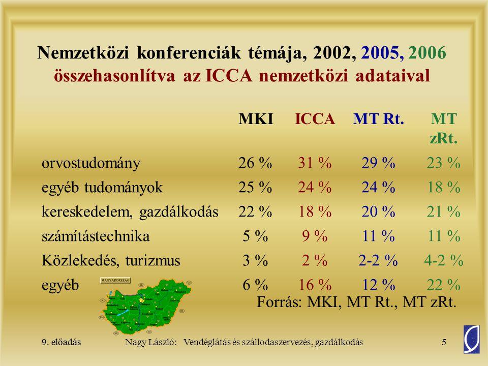 Nemzetközi konferenciák témája, 2002, 2005, 2006 összehasonlítva az ICCA nemzetközi adataival