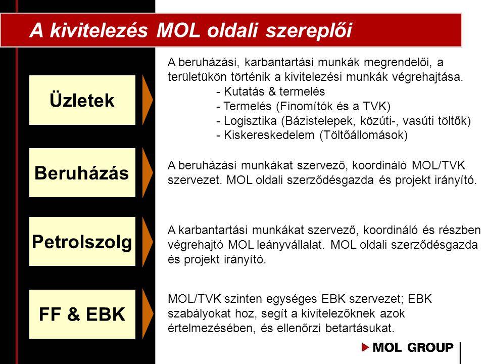 A kivitelezés MOL oldali szereplői
