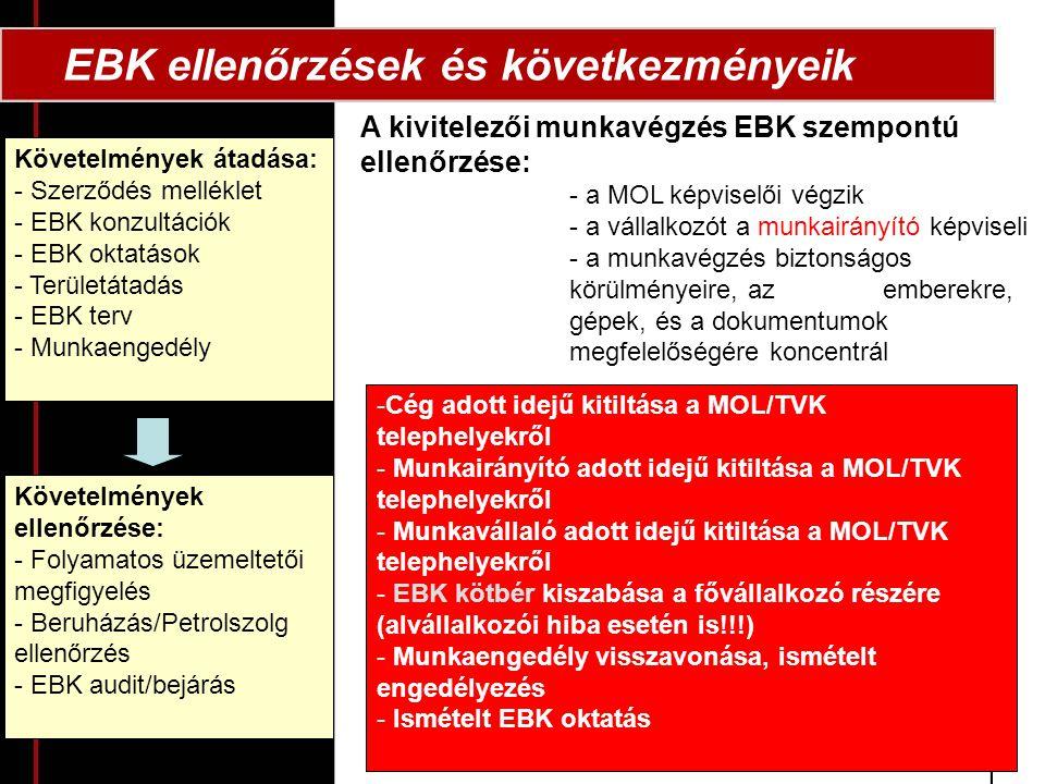EBK ellenőrzések és következményeik