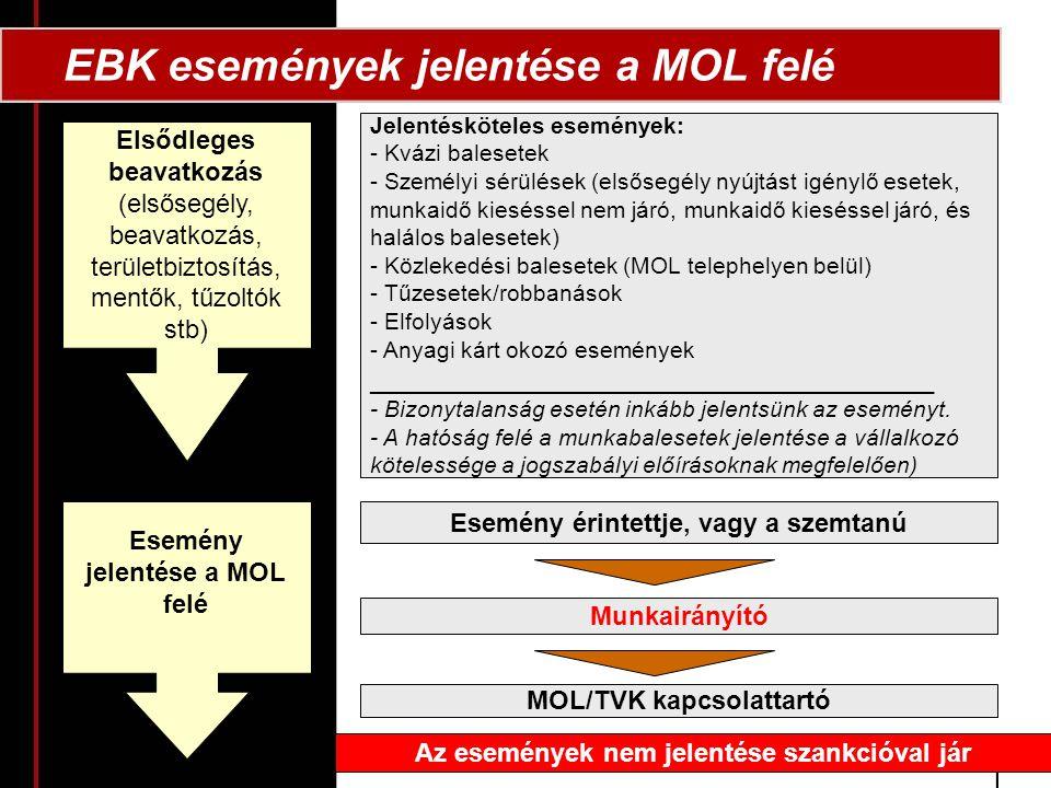 EBK események jelentése a MOL felé