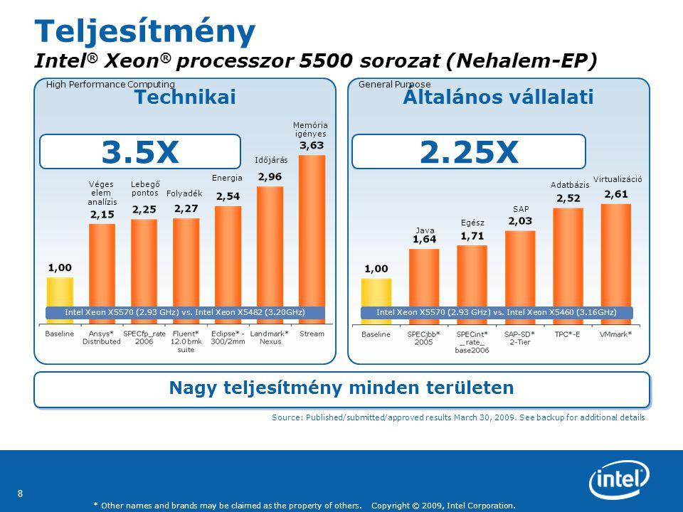Teljesítmény Intel® Xeon® processzor 5500 sorozat (Nehalem-EP)