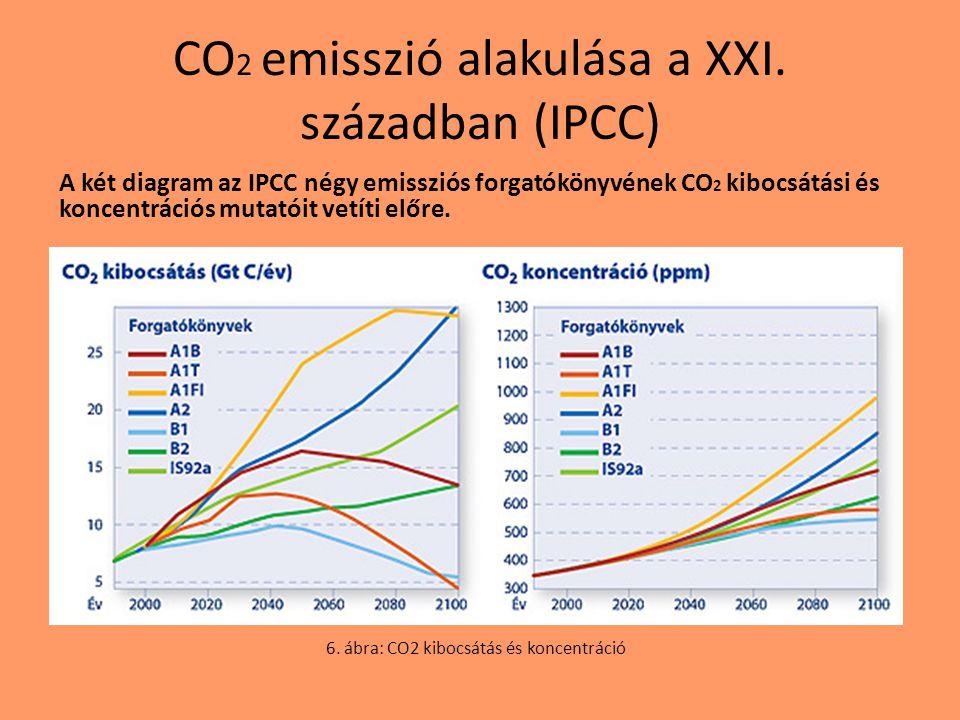 CO2 emisszió alakulása a XXI. században (IPCC)