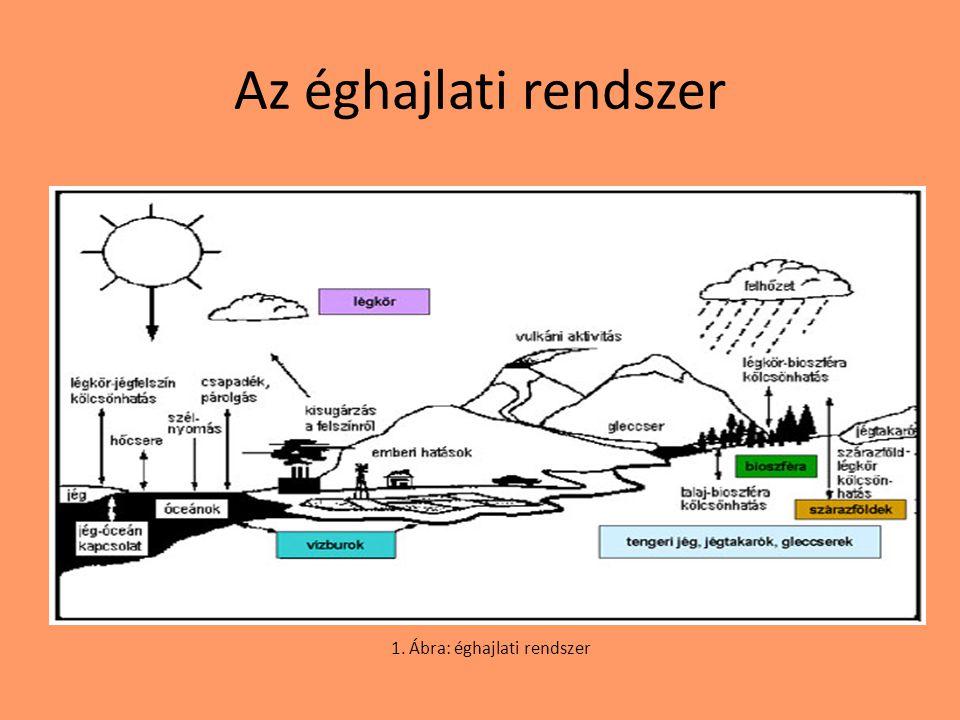 1. Ábra: éghajlati rendszer