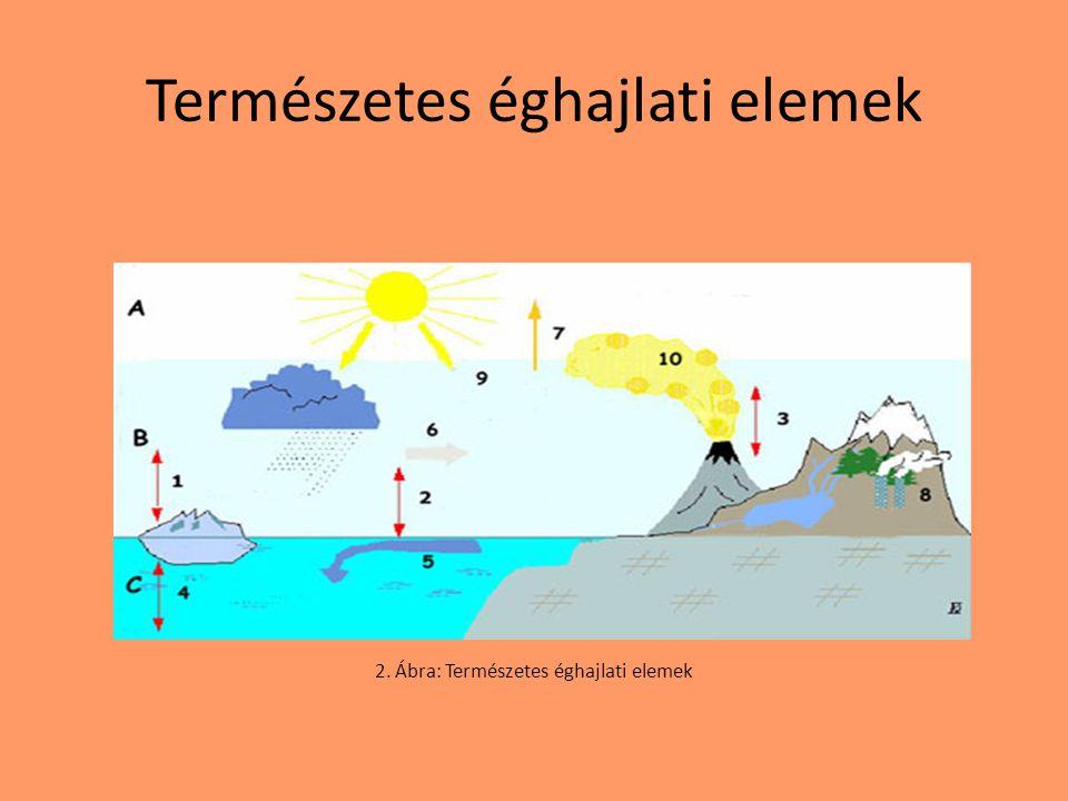 Természetes éghajlati elemek