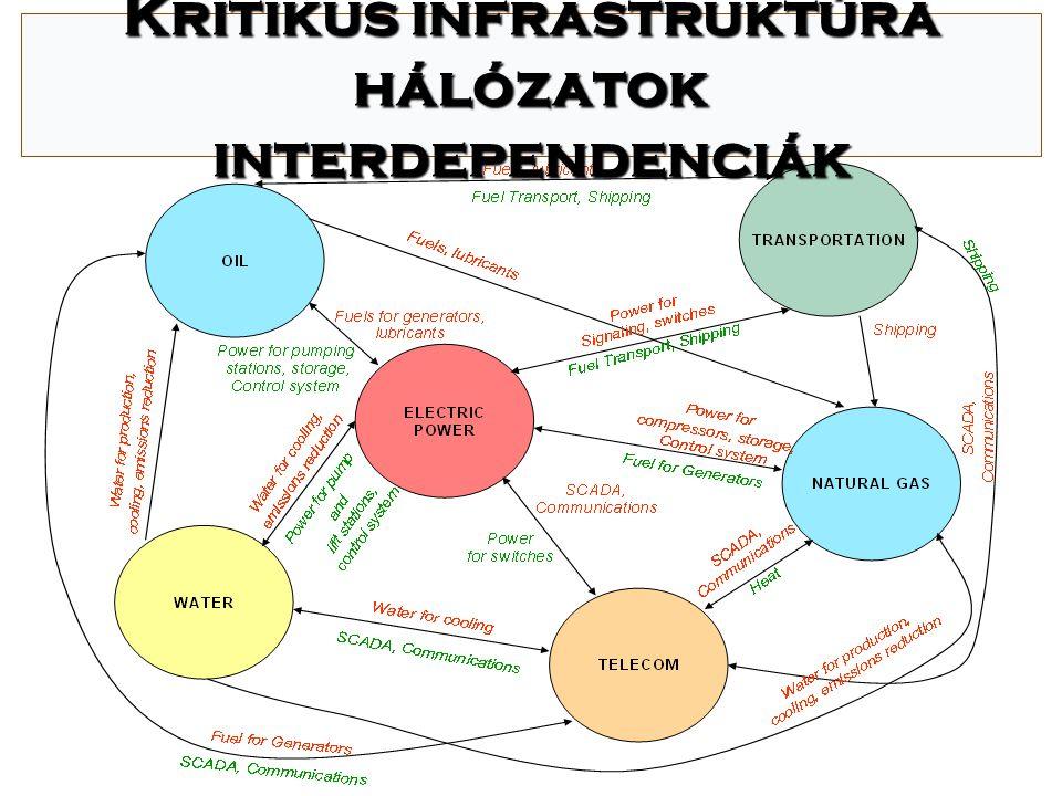 Kritikus infrastruktúra hálózatok interdependenciák