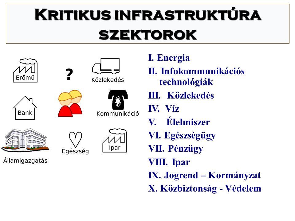 Kritikus infrastruktúra szektorok