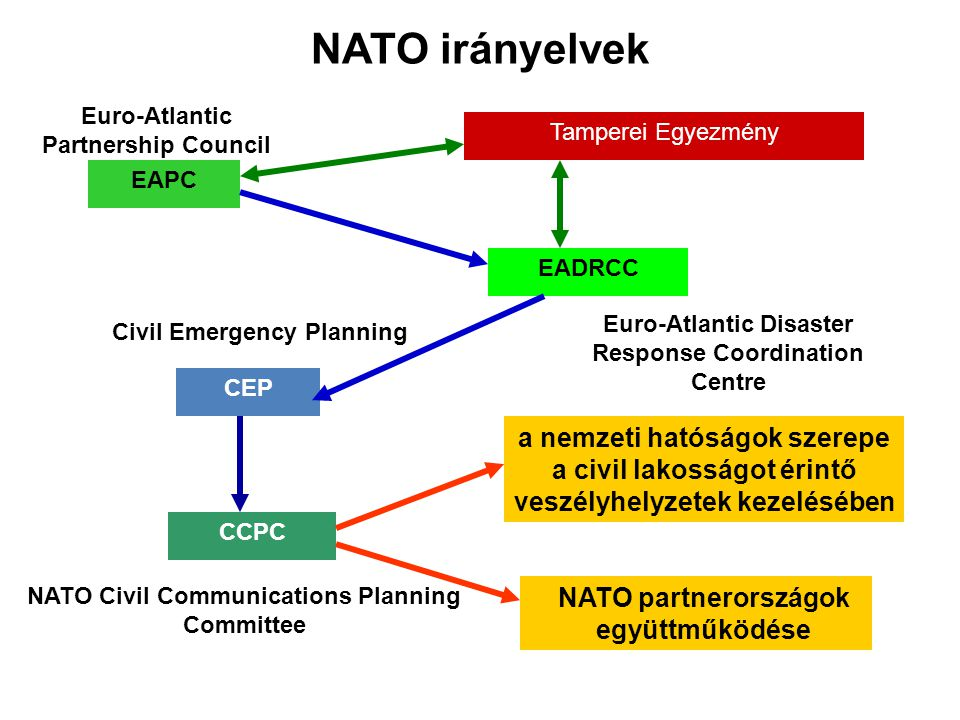 NATO irányelvek EAPC. Euro-Atlantic Disaster Response Coordination Centre. EADRCC. Euro-Atlantic Partnership Council.
