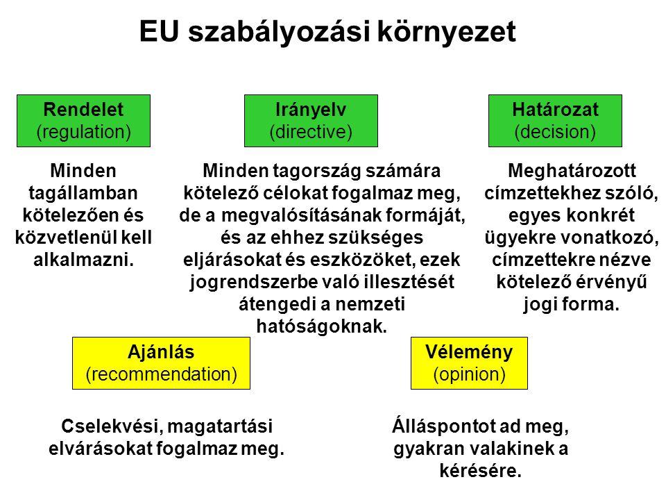 EU szabályozási környezet