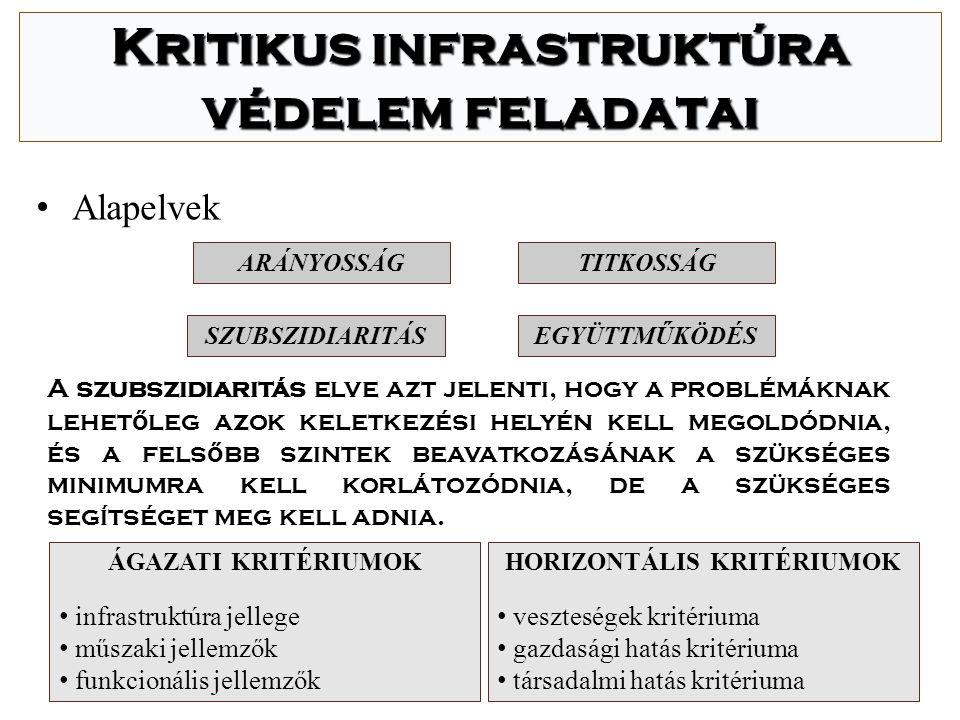 Kritikus infrastruktúra védelem feladatai HORIZONTÁLIS KRITÉRIUMOK