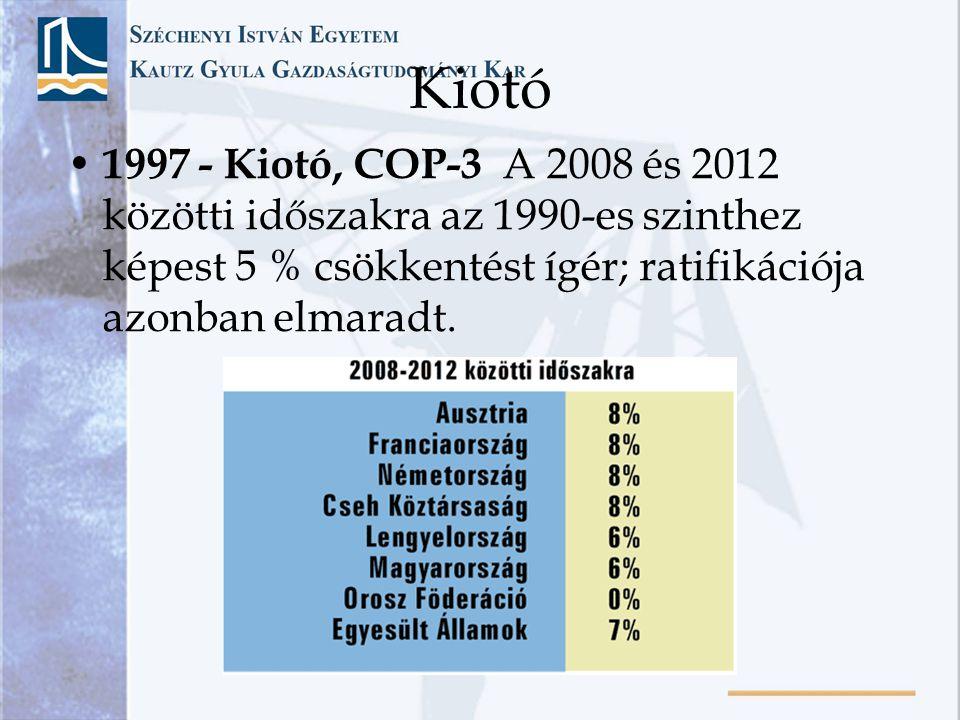 Kiotó 1997 - Kiotó, COP-3 A 2008 és 2012 közötti időszakra az 1990-es szinthez képest 5 % csökkentést ígér; ratifikációja azonban elmaradt.
