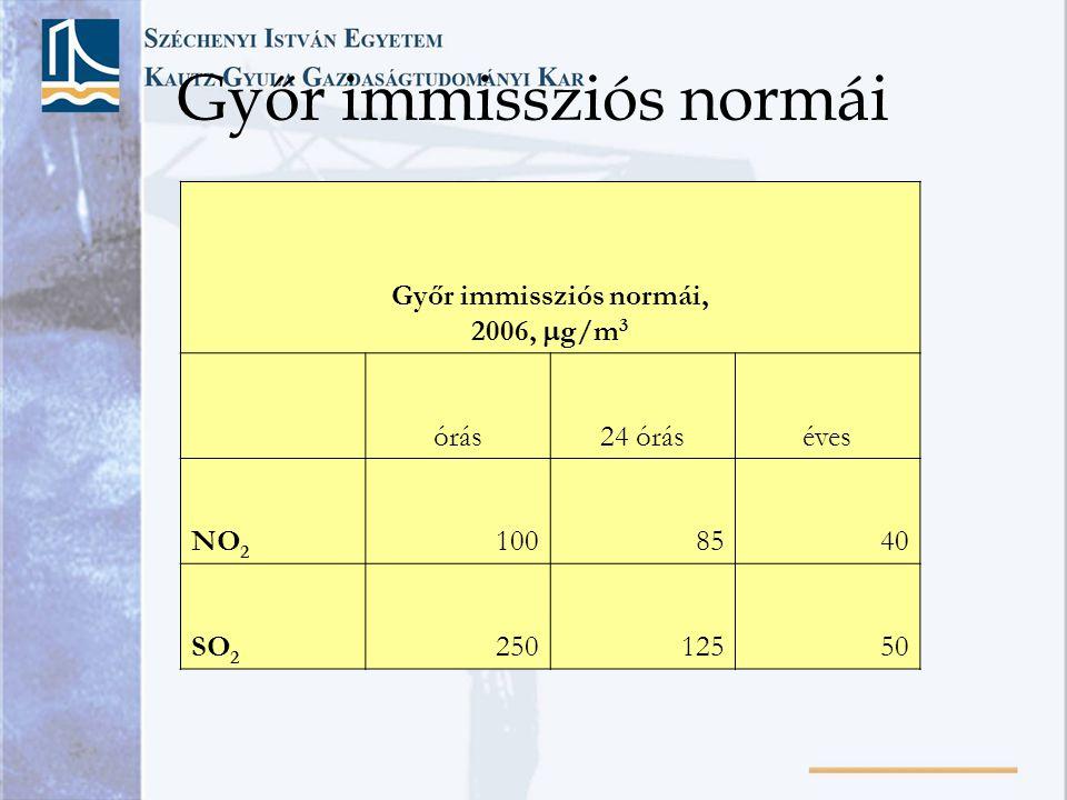 Győr immissziós normái