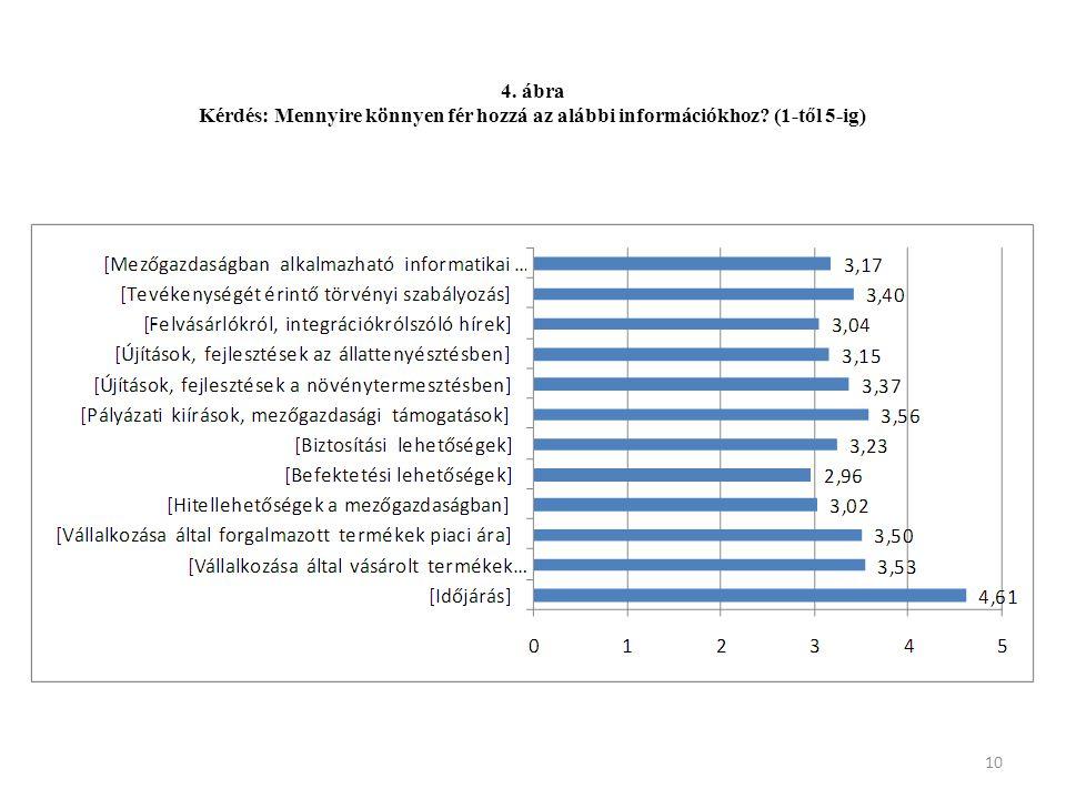 4. ábra Kérdés: Mennyire könnyen fér hozzá az alábbi információkhoz (1-től 5-ig)