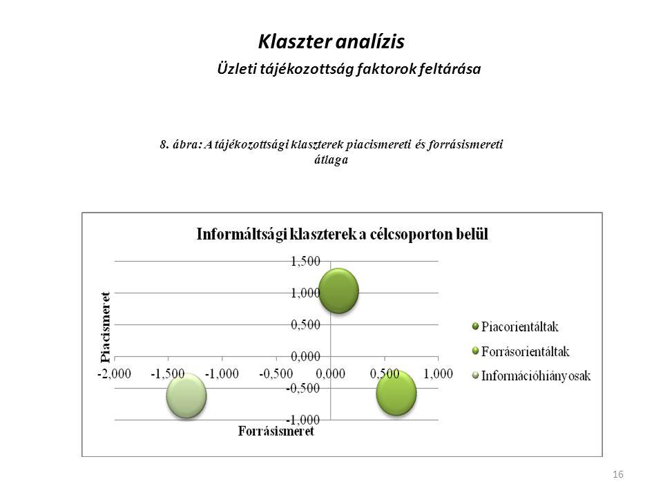 Klaszter analízis Üzleti tájékozottság faktorok feltárása