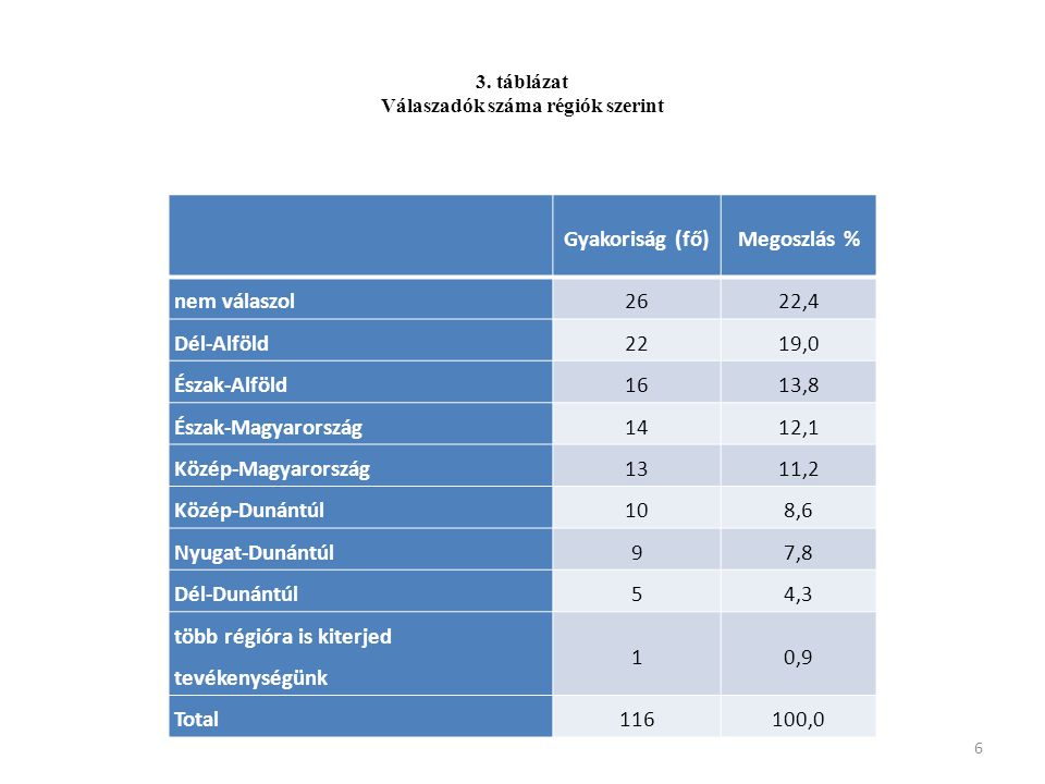 Válaszadók száma régiók szerint