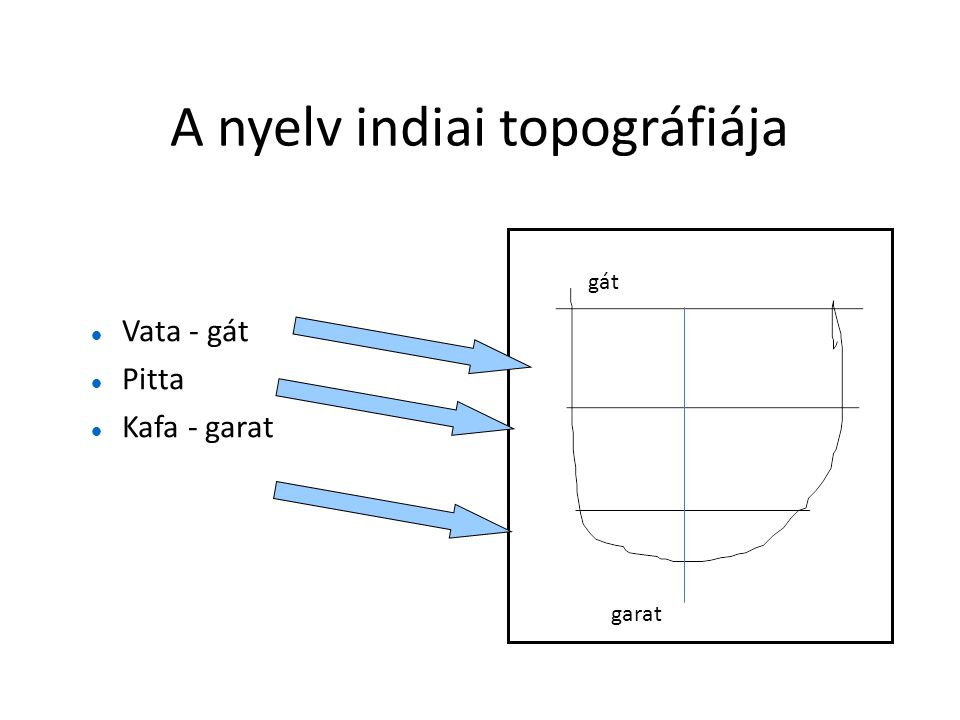 A nyelv indiai topográfiája