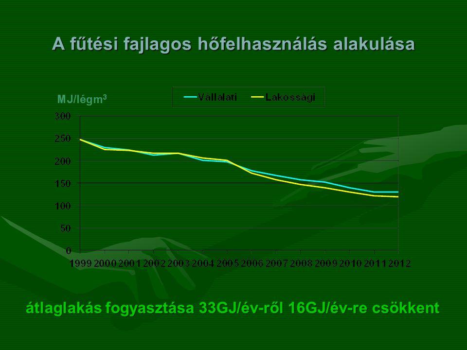 A fűtési fajlagos hőfelhasználás alakulása