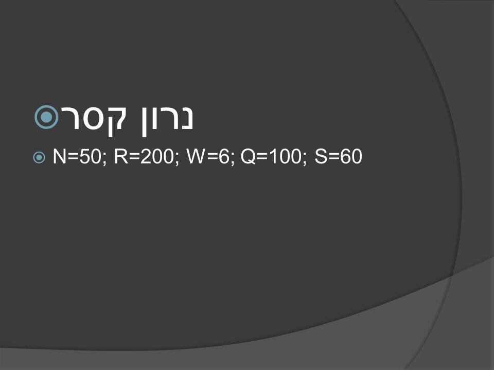 קסר נרון N=50; R=200; W=6; Q=100; S=60